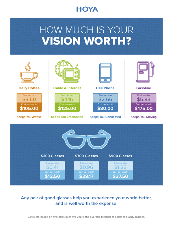 How Much is Your Vision WorthR3