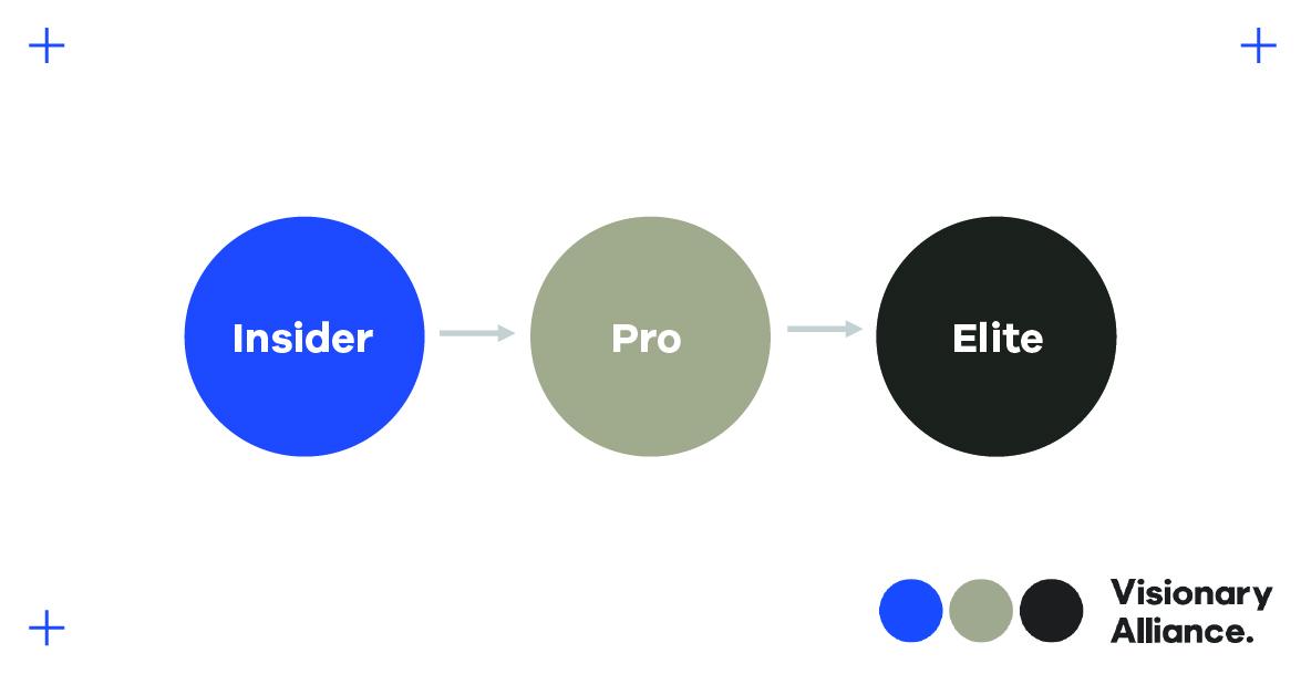 hoya-visionary-alliance-membership-levels